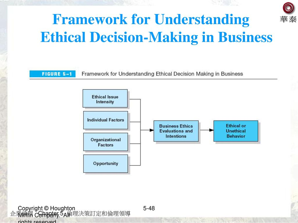Framework for Understanding Ethical Decision-Making in Business