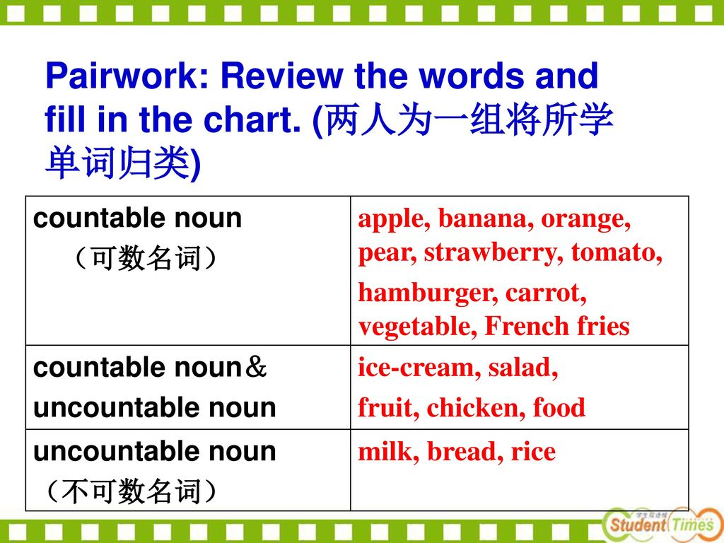 Pairwork: Review the words and fill in the chart. (两人为一组将所学单词归类)