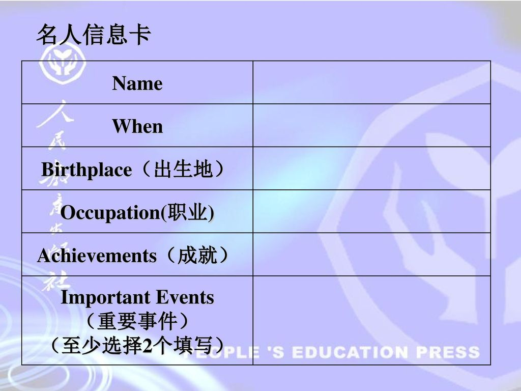 名人信息卡 Name When Birthplace(出生地) Occupation(职业) Achievements(成就)