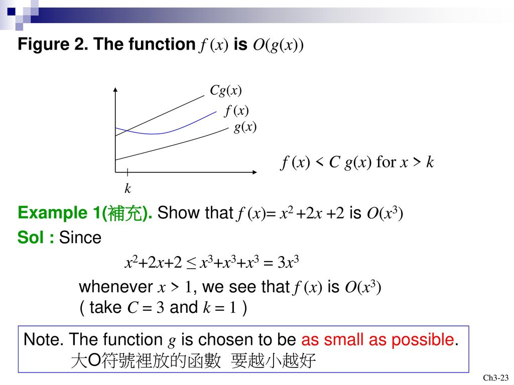 Figure 2. The function f (x) is O(g(x))