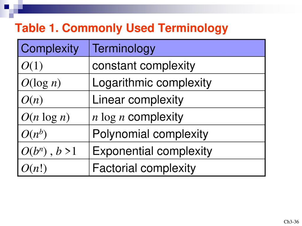 Table 1. Commonly Used Terminology