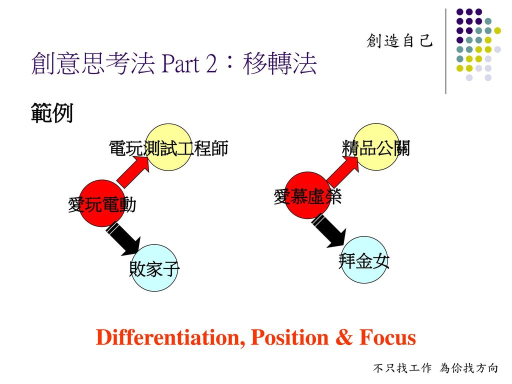 Differentiation, Position & Focus
