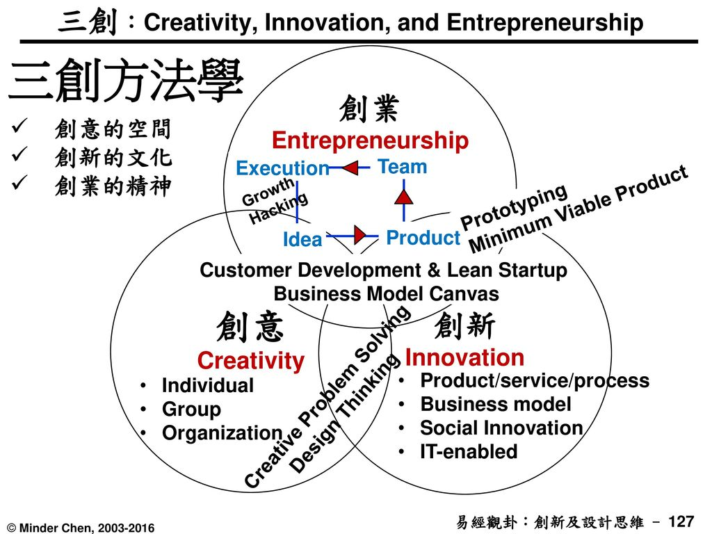 三創:Creativity, Innovation, and Entrepreneurship