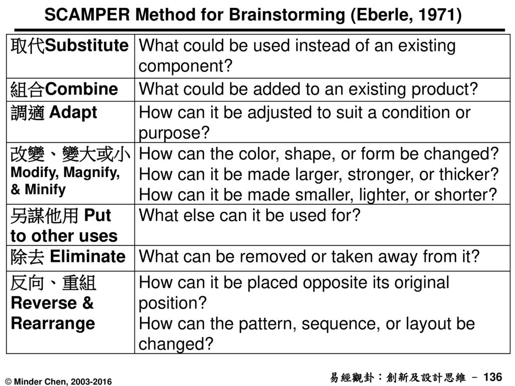 SCAMPER Method for Brainstorming (Eberle, 1971)