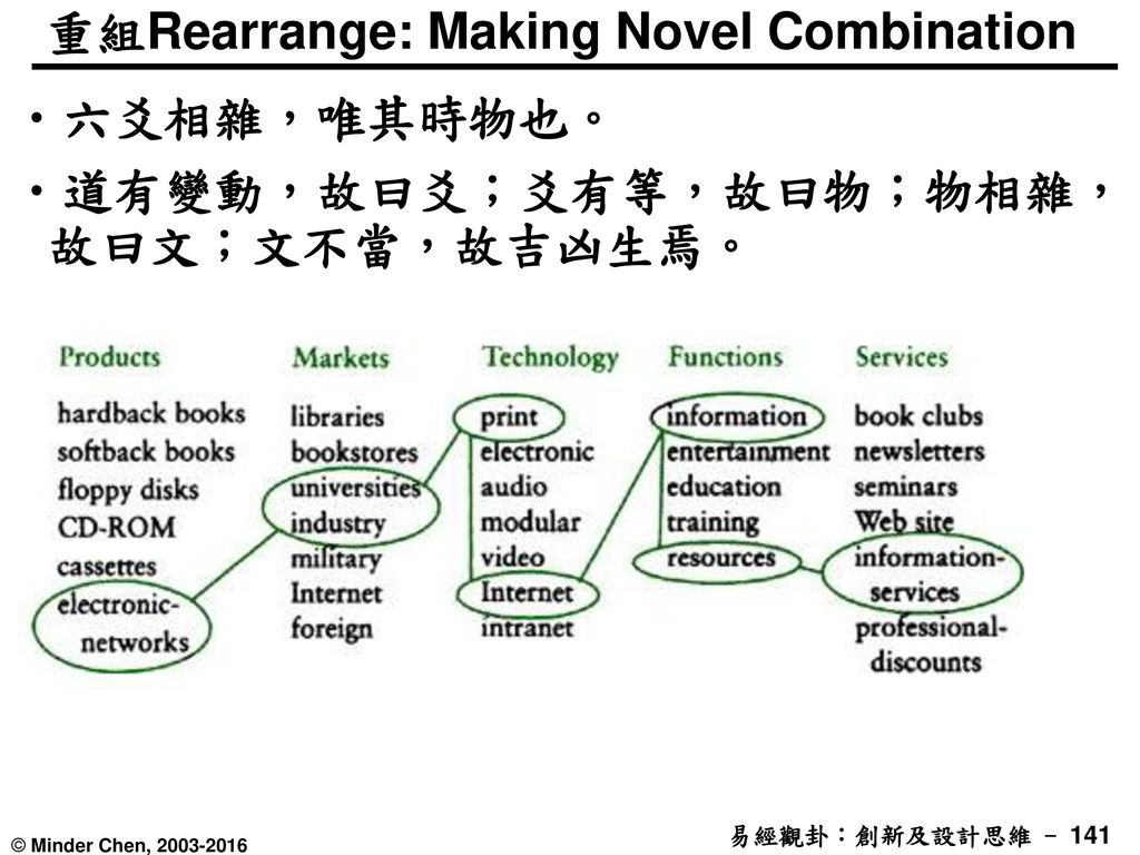 重組Rearrange: Making Novel Combination