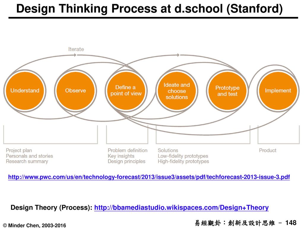 Design Thinking Process at d.school (Stanford)