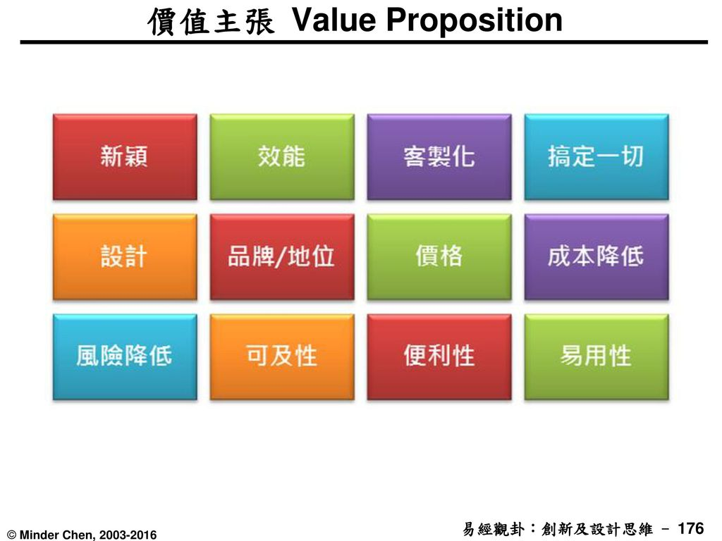 價值主張 Value Proposition