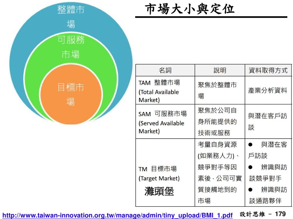 市場大小與定位 灘頭堡 http://www.taiwan-innovation.org.tw/manage/admin/tiny_upload/BMI_1.pdf