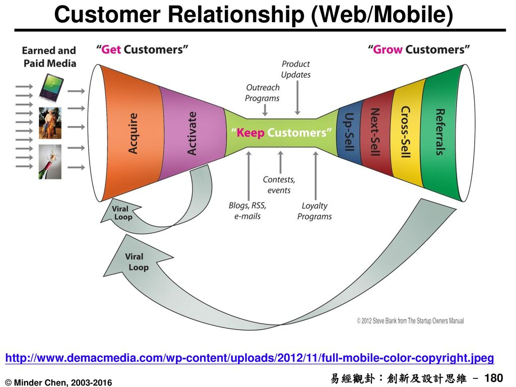 Customer Relationship (Web/Mobile)