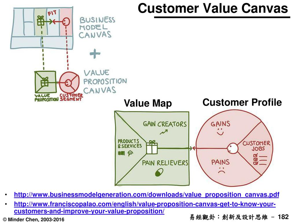 Customer Value Canvas Customer Profile Value Map