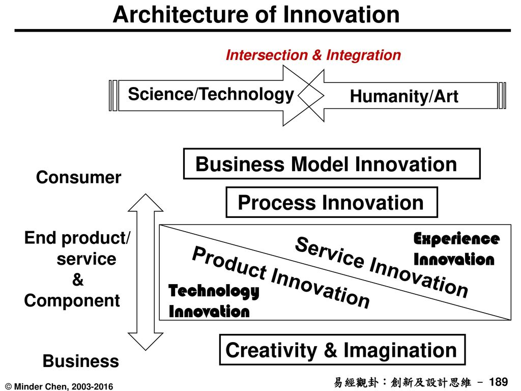 Architecture of Innovation