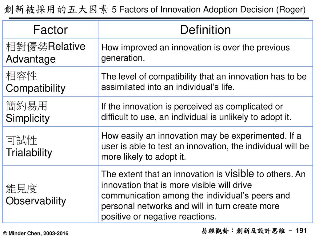 創新被採用的五大因素 5 Factors of Innovation Adoption Decision (Roger)