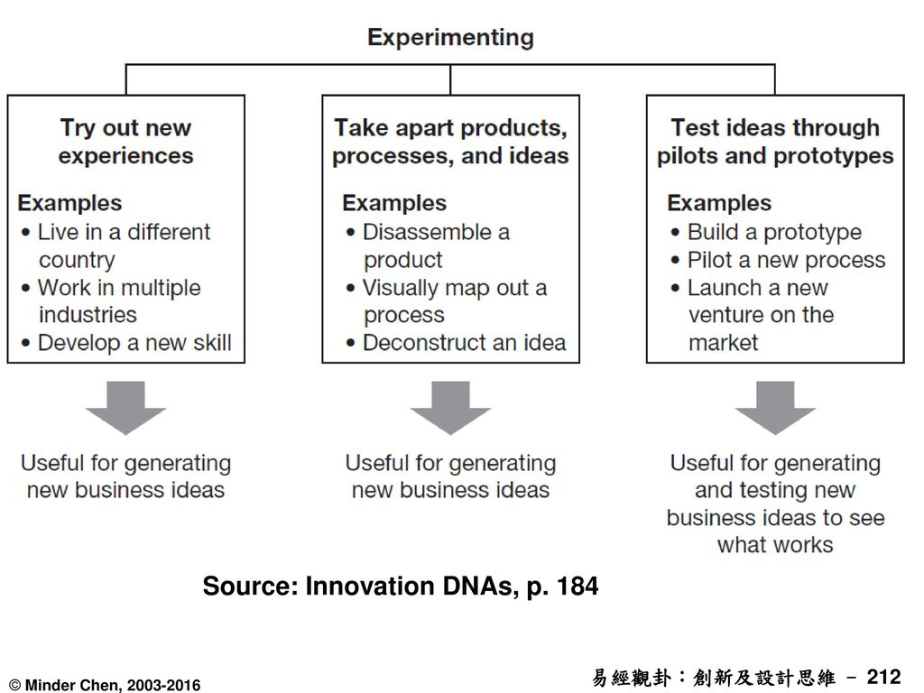 Source: Innovation DNAs, p. 184