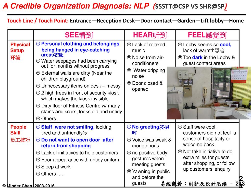 A Credible Organization Diagnosis: NLP (SSSTT@CSP VS SHR@SP)