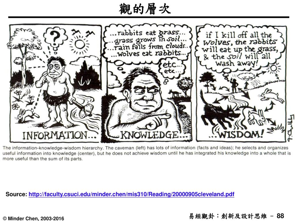 觀的層次 Source: http://faculty.csuci.edu/minder.chen/mis310/Reading/20000905cleveland.pdf