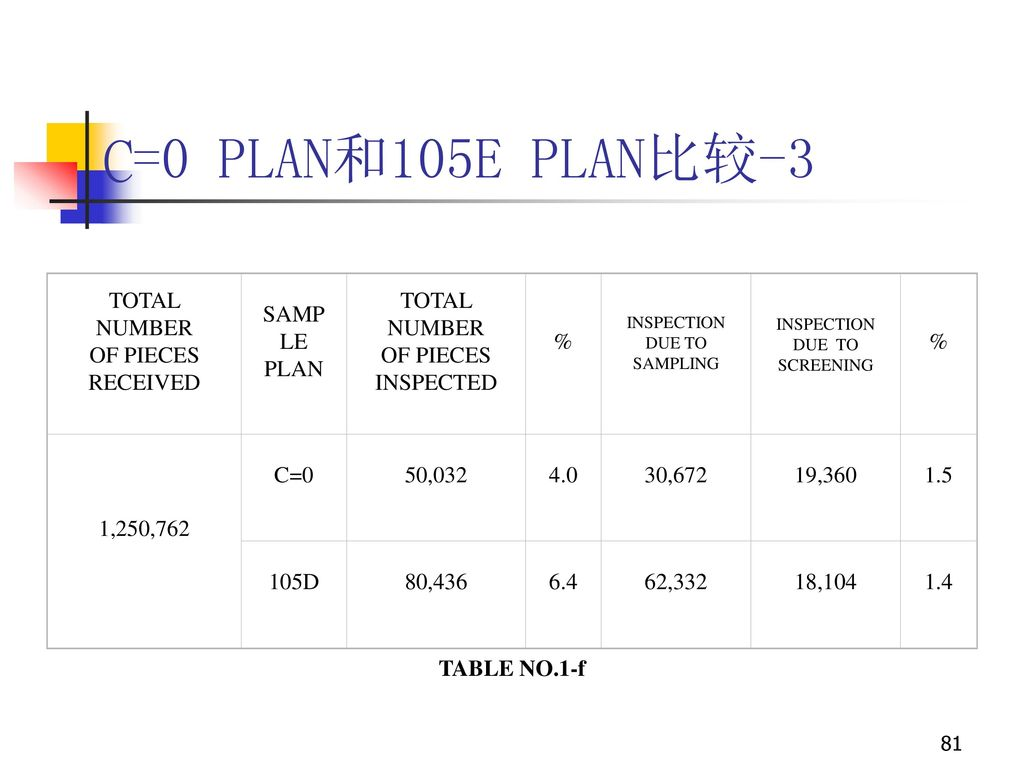 C=0 PLAN和105E PLAN比较-3 TOTAL NUMBER OF PIECES RECEIVED SAMPLE PLAN