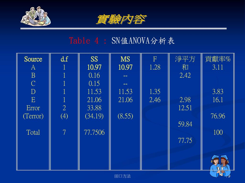 實驗內容 Table 4 : SN值ANOVA分析表 Source A B C D E Error (Terror) Total d.f 1