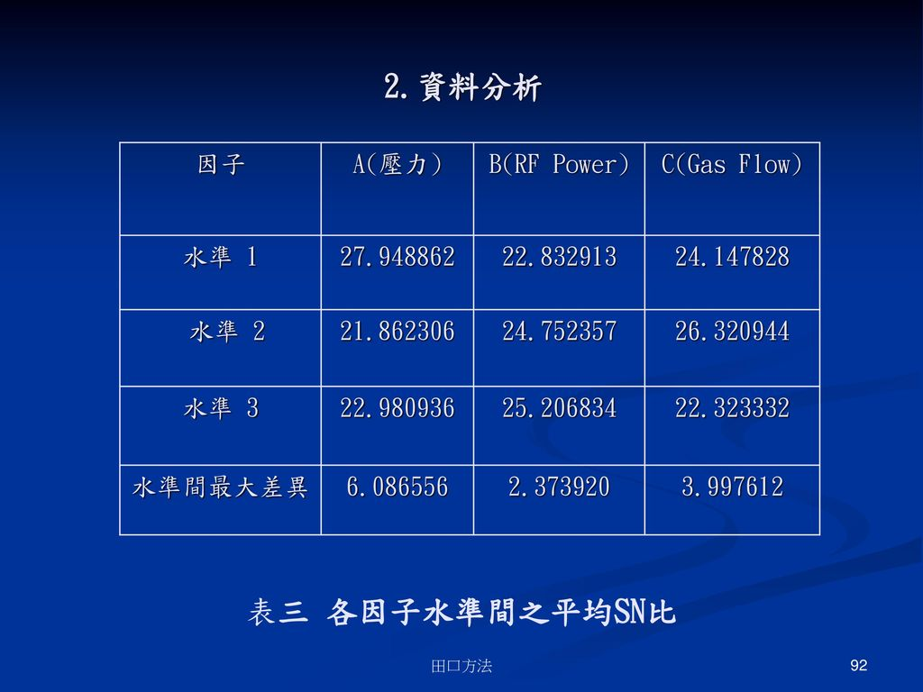 2.資料分析 表三 各因子水準間之平均SN比 因子 A(壓力) B(RF Power) C(Gas Flow) 水準