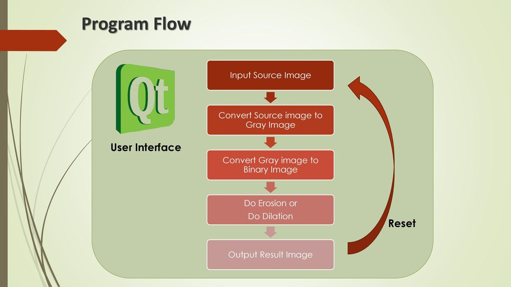 Program Flow User Interface Reset Input Source Image