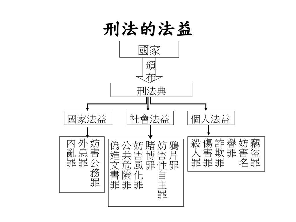 真理大學財經法律系助理教授楊智...