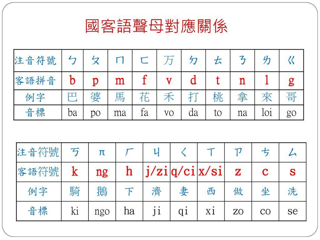 客家語拼音讀寫與練習. - ppt do...