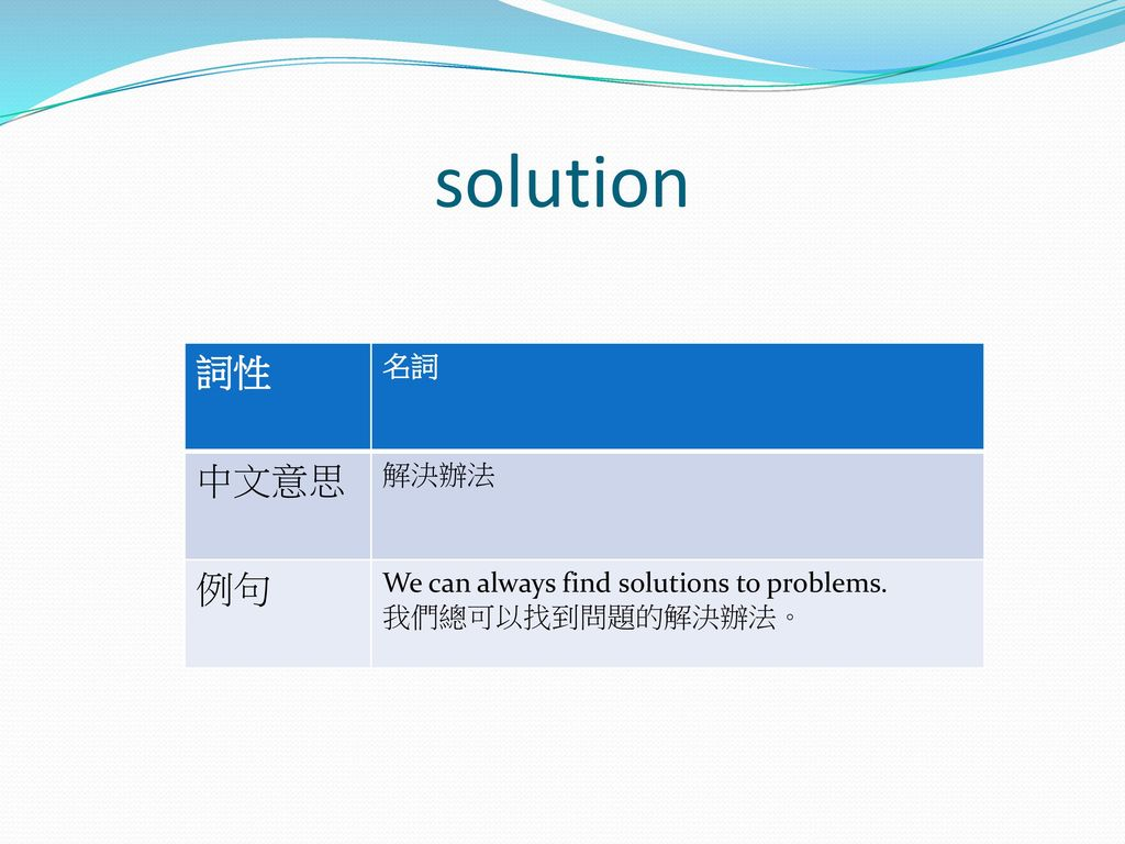 solution 詞性 中文意思 例句 名詞 解決辦法 We can always find solutions to problems.
