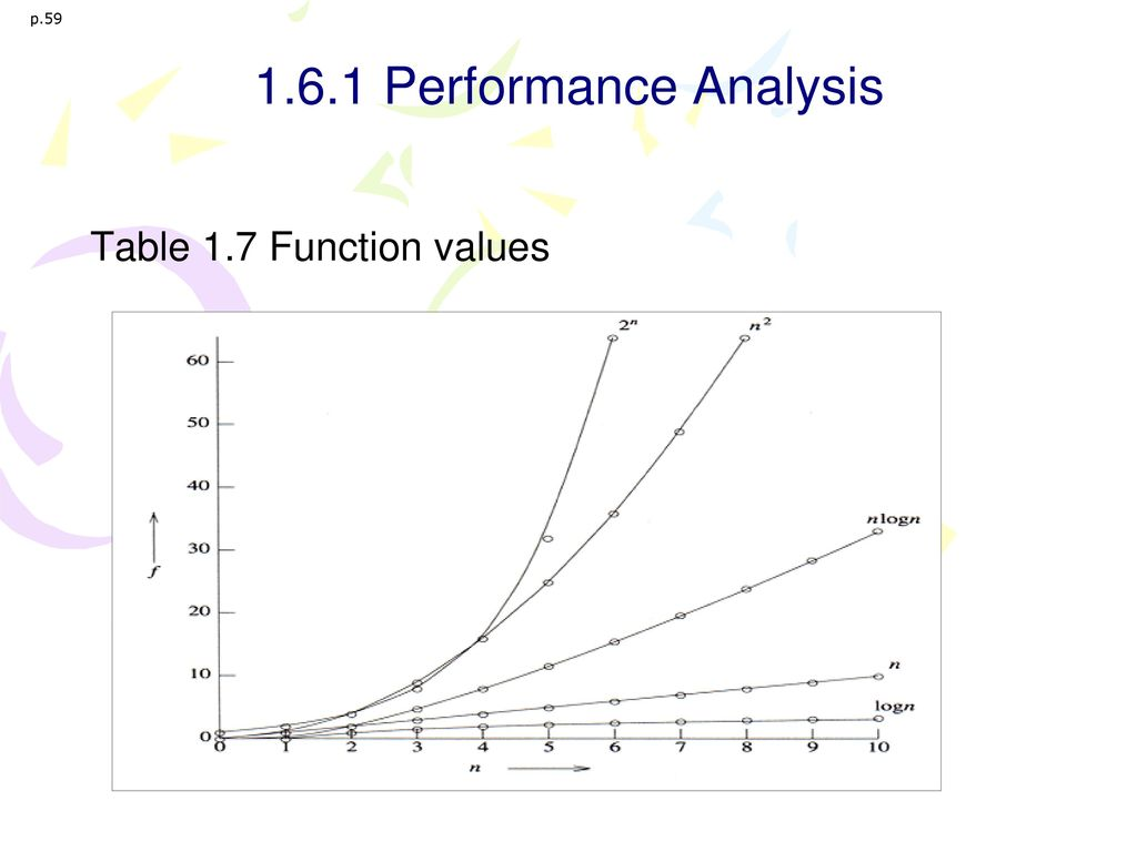 p.59 1.6.1 Performance Analysis Table 1.7 Function values