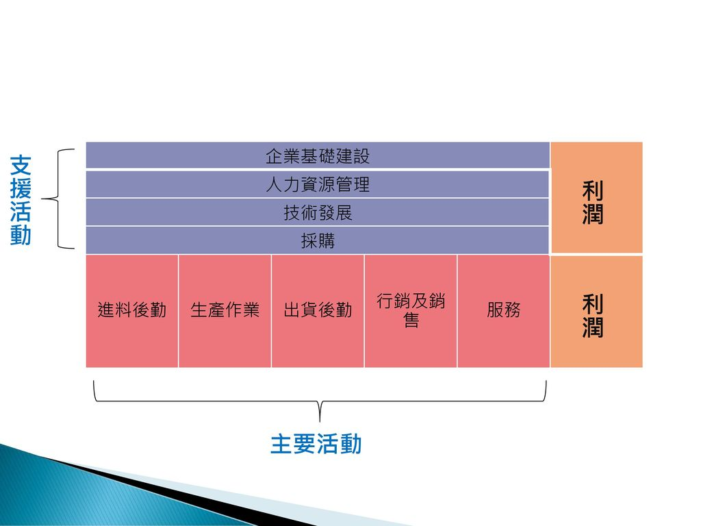 集團策略集團策略(conglomerates strategy) - ppt download
