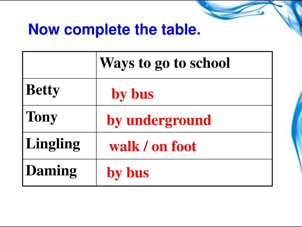 Now complete the table. Ways to go to school. Betty. Tony. Lingling. Daming. by bus. by underground.