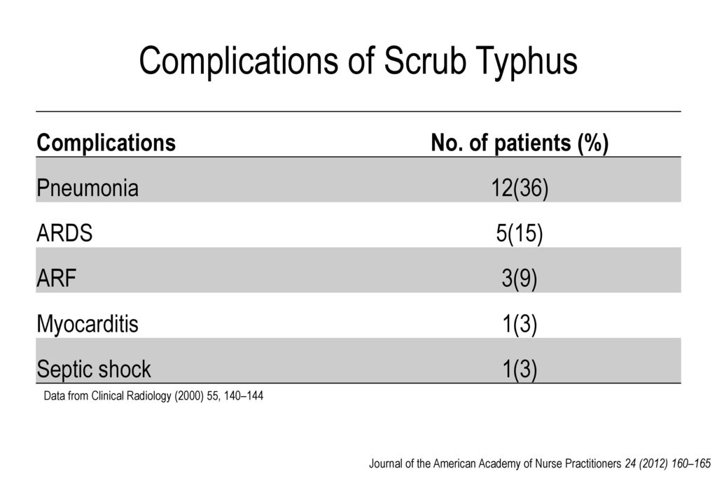 Complications of Scrub Typhus