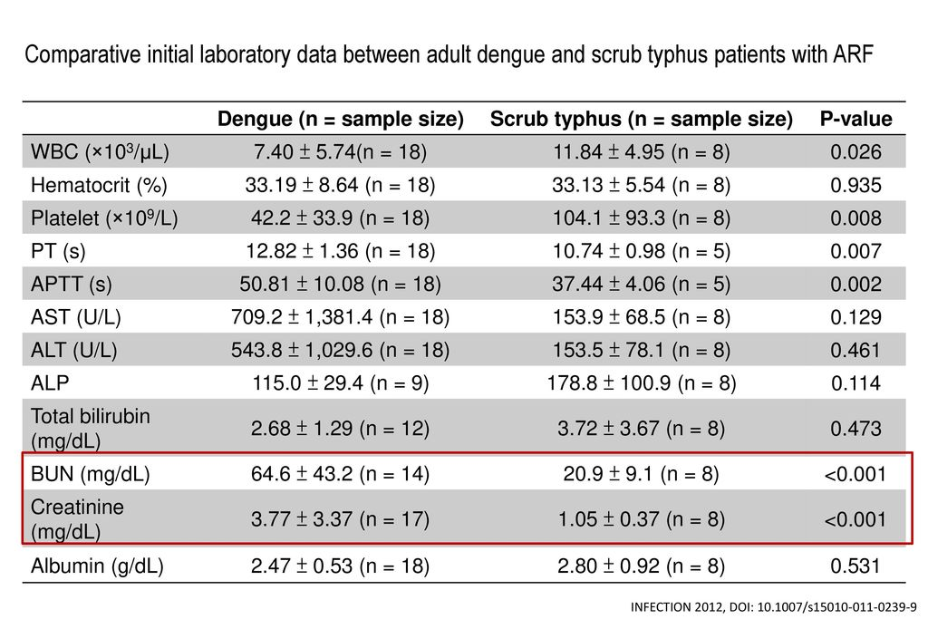 Dengue (n = sample size) Scrub typhus (n = sample size)