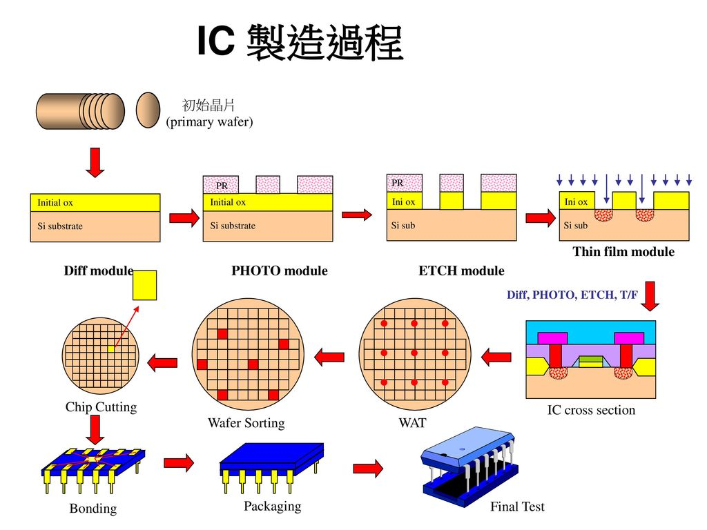 IC 製造過程 初始晶片 (primary wafer) Thin film module Diff module PHOTO module