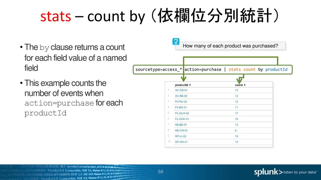stats – count by (依欄位分別統計)
