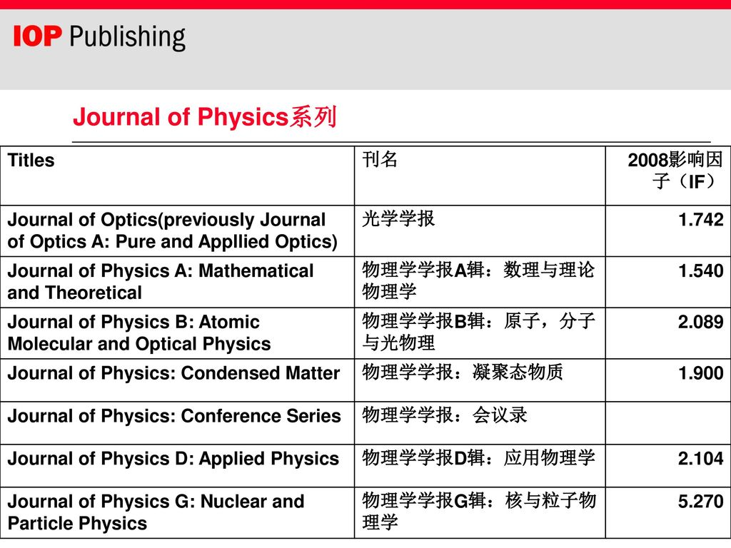 英国物理学会(IOP)出版社期刊数据库介绍- ppt download