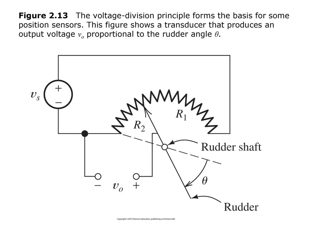 Figure 2.13 The voltage-division principle forms the basis for some position sensors.