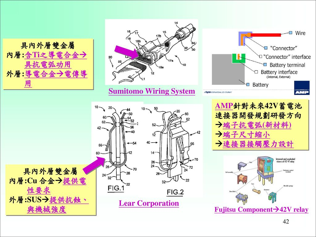 Sumitomo Wiring System
