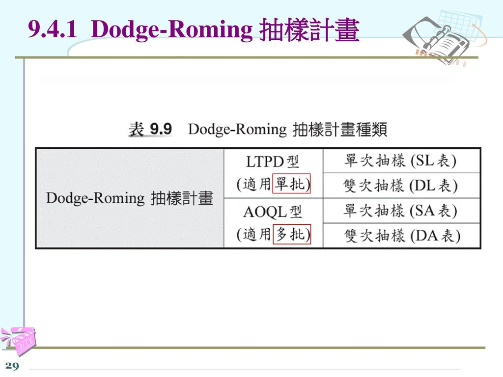 9.4.1 Dodge-Roming 抽樣計畫