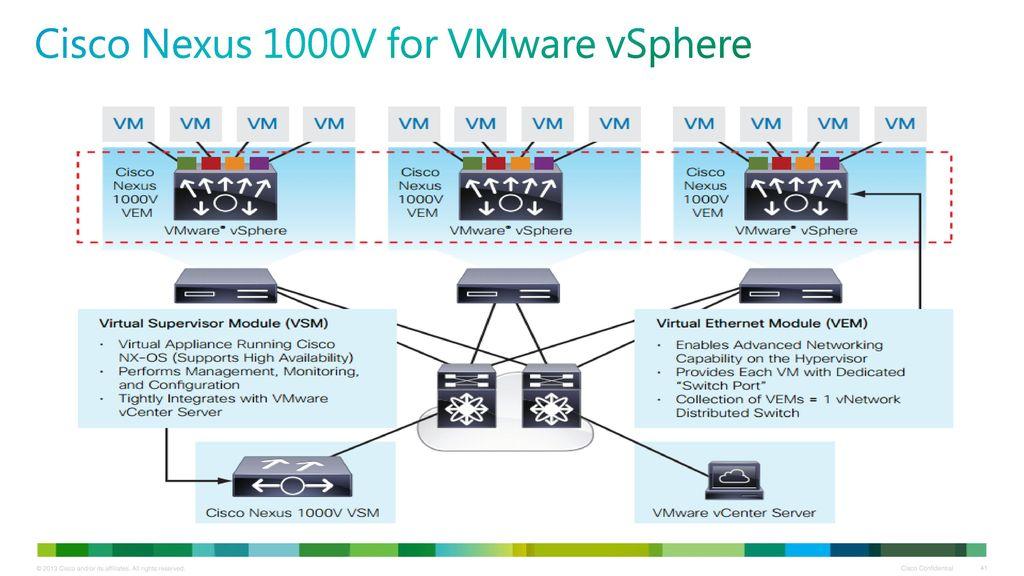 Twipd Cloud Computing Part Ii Virtualization