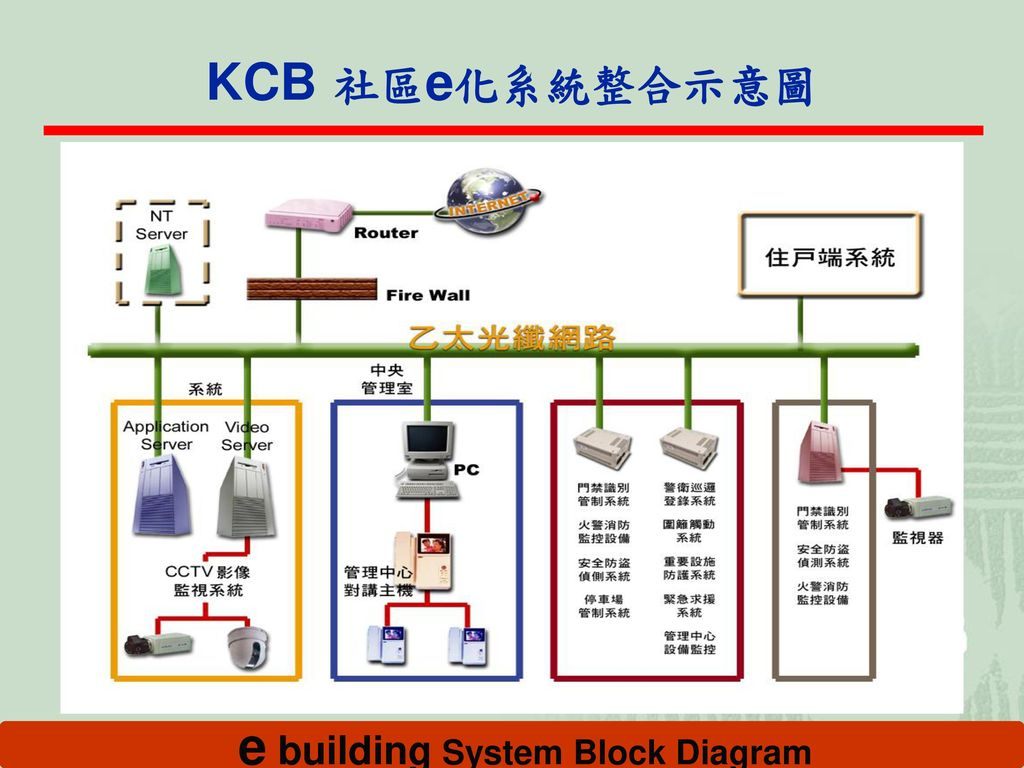 e building System Block Diagram
