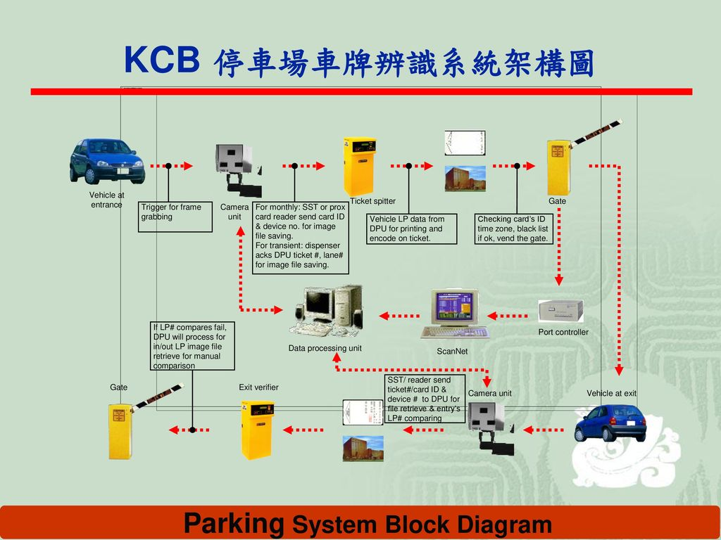 Parking System Block Diagram
