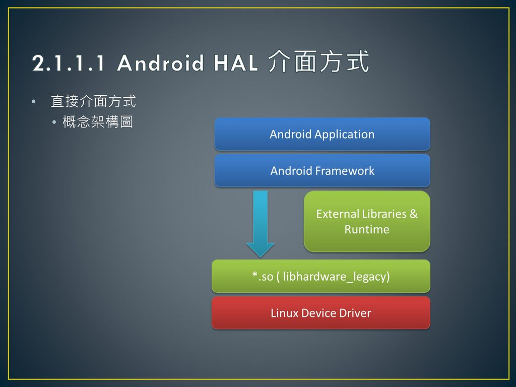 Android HAL  - ppt download