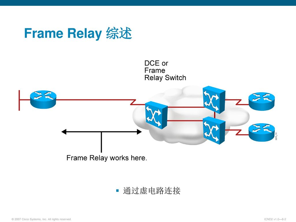Module 6-3 WAN Frame Relay. - ppt download