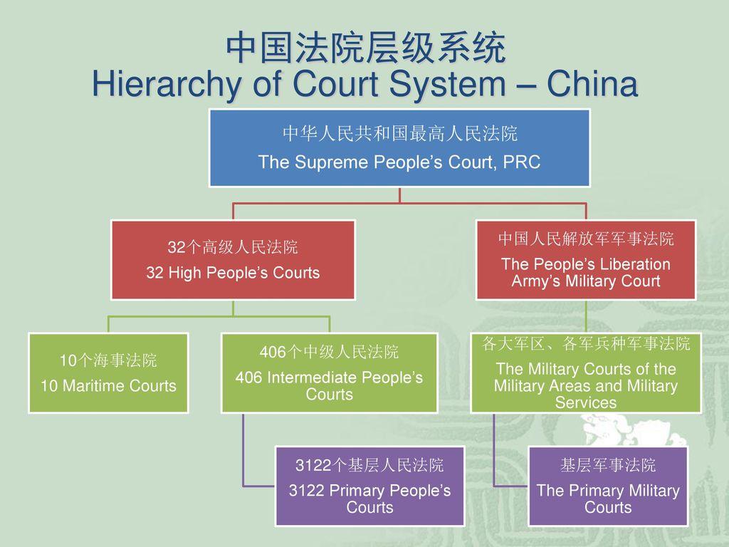 中国知识产权司法保护The IP Judicial Protection in China - ppt download