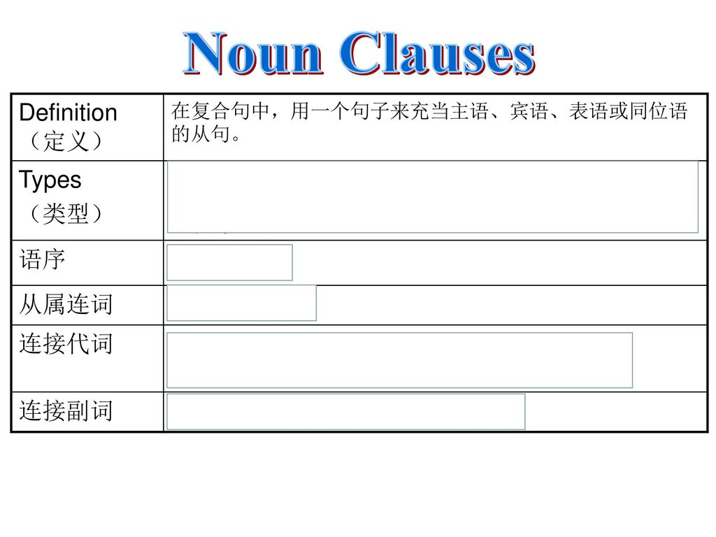 types of noun clauses in english