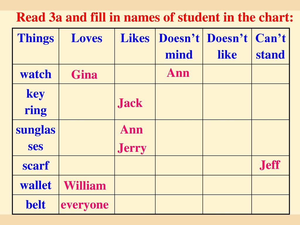 Read 3a and fill in names of student in the chart: