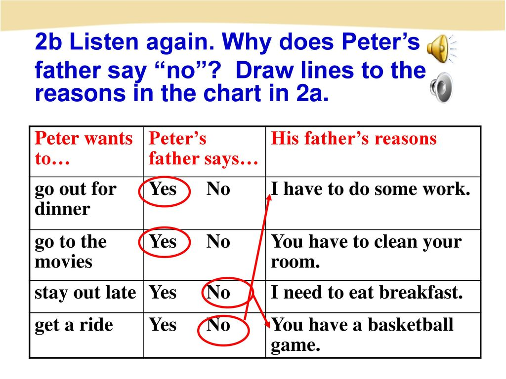 2b Listen again. Why does Peter's