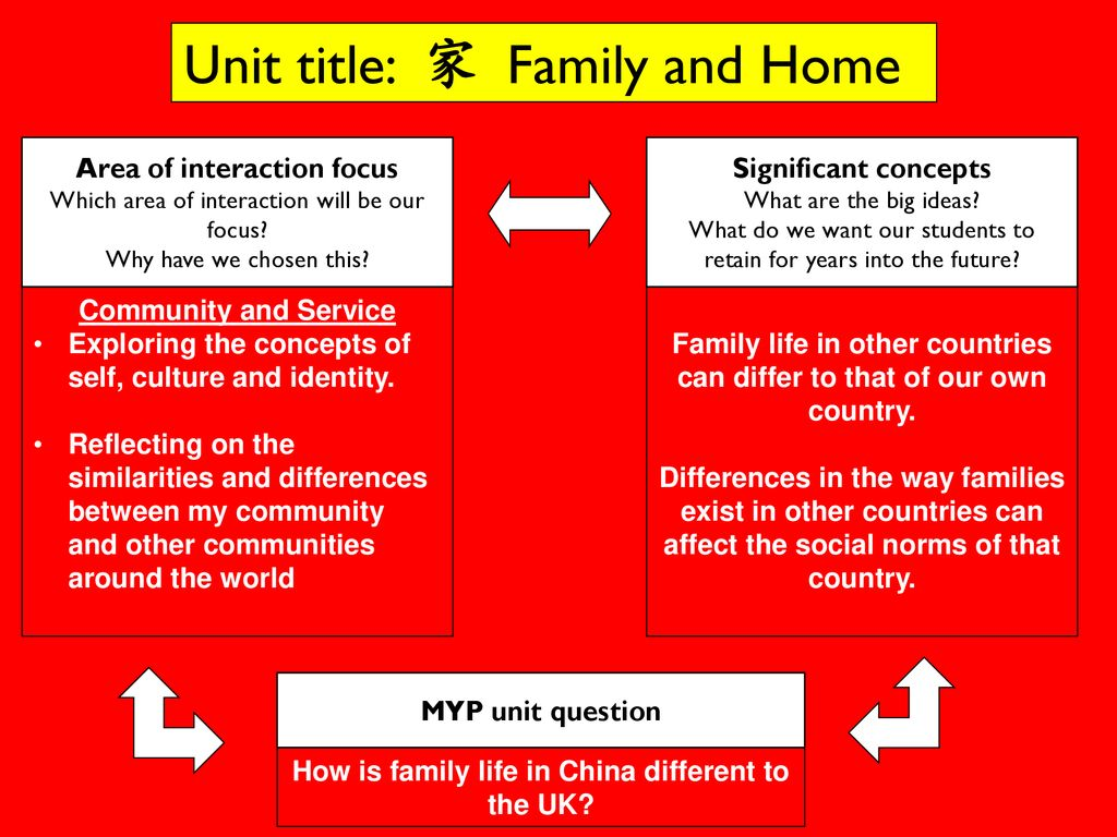 Unit title: 家 Family and Home