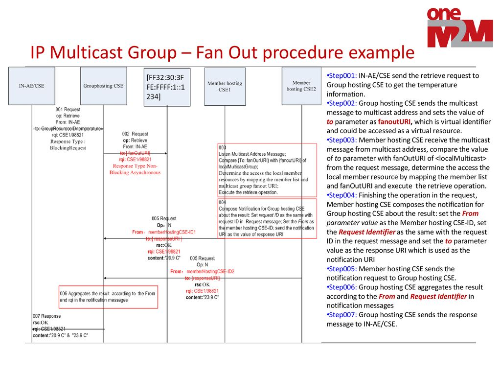 Group multicast fanOut Procedure - ppt download