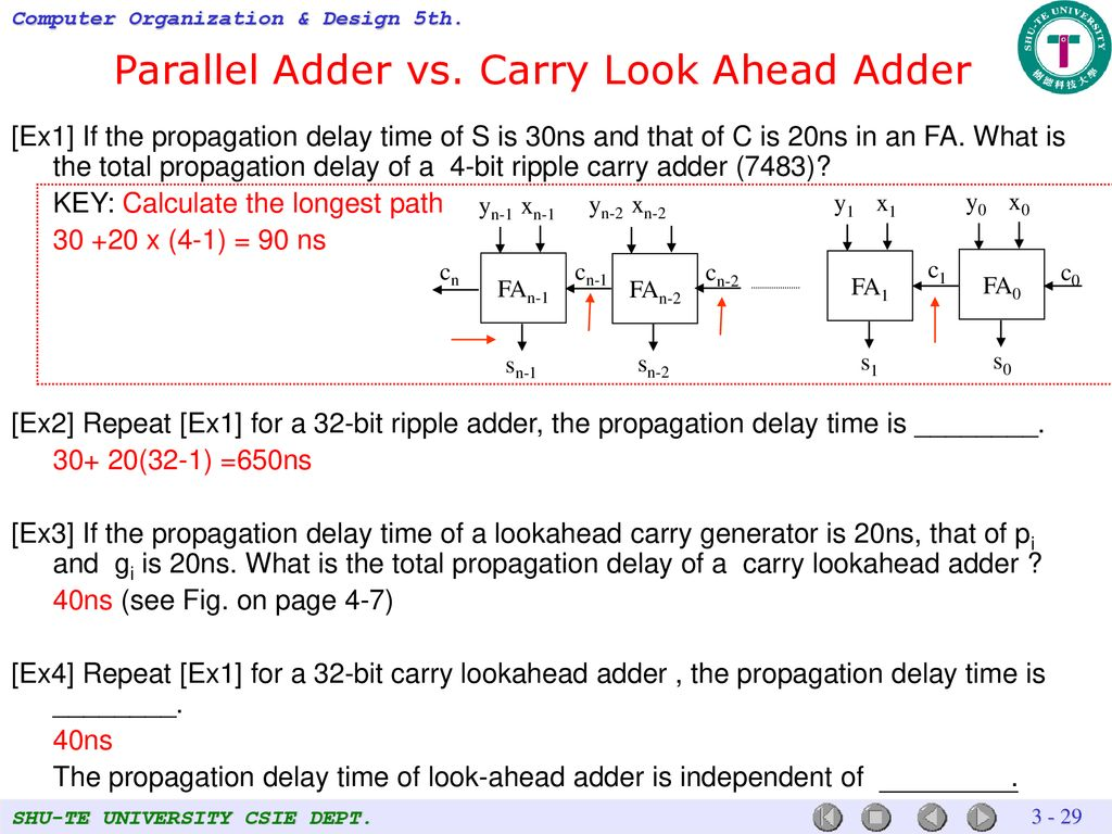 Arithmetic For Computers Ppt Download Ripple Carry Adder 4 Bit Circuit Propagation Parallel Vs Look Ahead