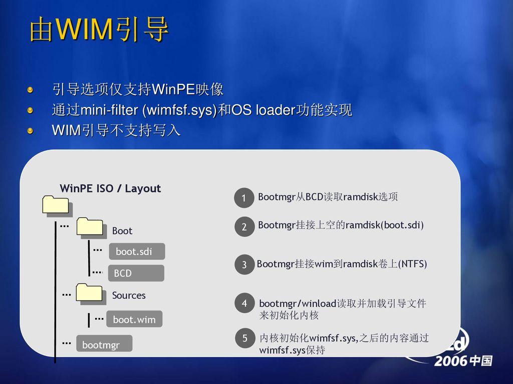 WCI332 Windows Vista映像技术和Windows PE - ppt download